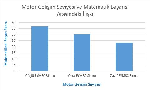 motor-gelisim-grafik-1
